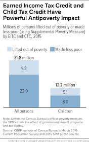 eitc ctc together lifted 9 8 million out of poverty in 2015