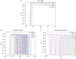 comparing two sequential monte carlo samplers for exact and