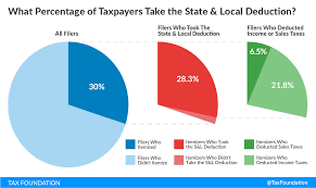 2016 optional state sales tax table the state and local tax deduction a primer tax foundation