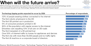 What Does Industry Mean On Job Application The 7 Technologies Changing Your World World Economic Forum