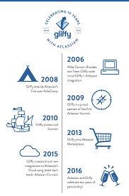 gliffy floor plan celebrating ten years with atlassian
