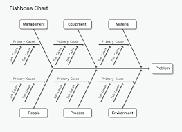 get started with cause and effect analysis using a fishbone chart