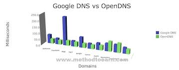 Google Public Dns Server Traffic by Google Dns Vs Opendns Which Is Better For A Faster Internet