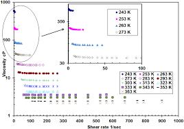 ethylene glycol viscosity table an experimental determination of the viscosity of propylene glycol