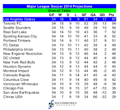 major league soccer table assessing the projections 2014 major league soccer regular season