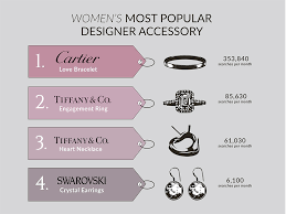 cartier engagement rings prices thanks to jenner the most searched for jewellery item on