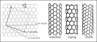 Armchair Carbon Nanotubes Polymer Carbon Nanotube Nanocomposites Intechopen