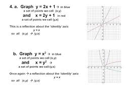 pre calc reflecting graphs symmetry 4 3 using your grapher