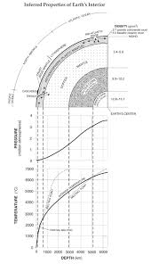 Earths Interior Diagram Earth U0027s Interior U2014 Mr Mulroy U0027s Earth Science