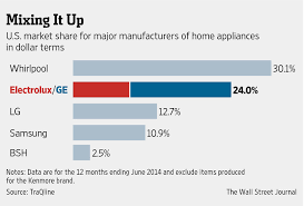 kitchen appliance companies ge moves further away from consumers with sale of appliances unit