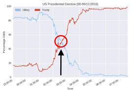 2016 Electoral Map Predictions Html Autos Post by Smarkets Charts Compare Brexit And Us Election Betting Markets