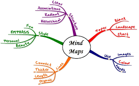 How To Draw A World Map How To Mind Map Visualize Your Cluttered Thoughts In 3 Simple Steps