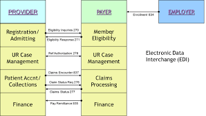 edi process flow diagram download wiring diagram