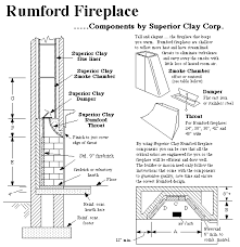 Standard Fireplace Dimensions by Fireplace Construction Details And Dimensions Fireplace With No