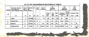 hazardous materials classification table hazardous materials