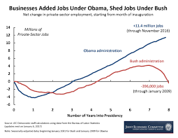 jobs under obama administration the economy from the end of bush to the eve of trump in five