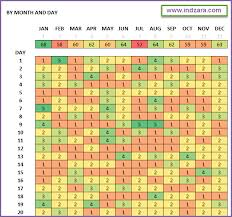 Data Mapping Excel Template Activity Pattern Heat Maps Free Excel Template