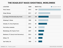 las vegas shooting the deadliest in modern us history business insider