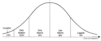 Bell Curve Excel Template How To Get Your 1 Million In Sales
