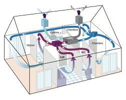 vmc chambre pourquoi ajouter une vmc flux à puits canadien