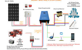 1 hp to 25 hp solar water pump inverter price buy solar water