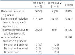 Perineal Dissection Of Synchronous Abdominoperineal Comparison Of Elective Inguinal Node Irradiation Techniques In