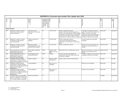 employee performance scorecard template excel and employee