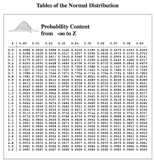 Normal Distribution Table Classroom Blogging Example Angie Kruzich Edtech Learning Log