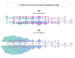 655 frustrations doing data visualization u visualizing the field u201cwere you hired to do data visualization only u201d left and u201care data visualization specialists represented in the leadership of your organization u201d right