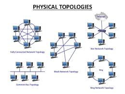 logical layout of network what is topology computer business review