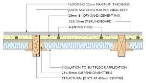 underfloor heating suspended floor akioz com