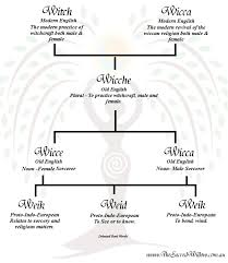where does the word witch come from the sacred willow