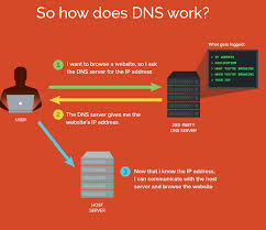 How Dns Works by How Does Dns Proxy Work Weird North Korea Facts