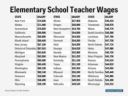 elementary teacher salary map business insider