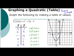 lesson 5 1 introduction to graphing parabolas tables youtube