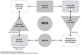 Amour De Soi Meme - textes ressources méthode e s p e r e