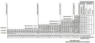 Periodic Table Periods And Groups Mathematical Structure For The Periodic System Table