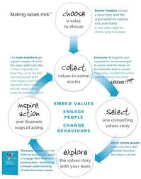 how to embed company values with systematic stories