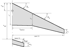 aerodynamic chord aerodynamics for students