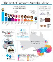 the official blog of polyvore news trends tips and tricks the