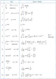 Fourier Transform Table Blastic Fourier Transforms Table