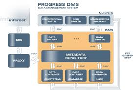 dbms architecture diagram diagram gallery wiring diagram