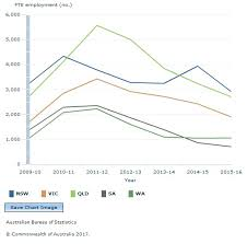 australian bureau statistics renewables employment not all and growth