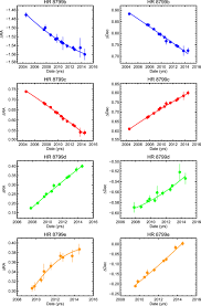 astrometric monitoring of the hr 8799 planets orbit constraints