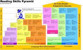 phonemic awareness reading skills pyramid pre reading skills