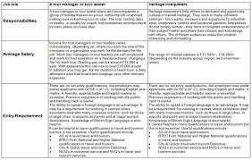 travel and tourism jobs images Comparison of two jobs roles in the travel and tourism sector jpg