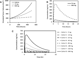 learning and confirming with preclinical studies modeling and