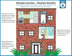 multi family house floor plans the watersense blueprint winter 2015 watersense us epa