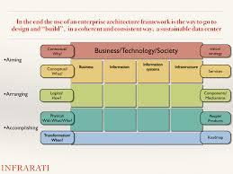 framework design cool extended enterprise architecture framework interior design