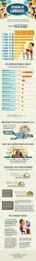 17 best images about infográfico das línguas on pinterest